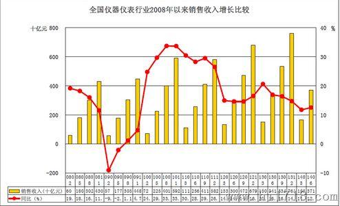 全国仪器仪表行业近年销售收入增长比较