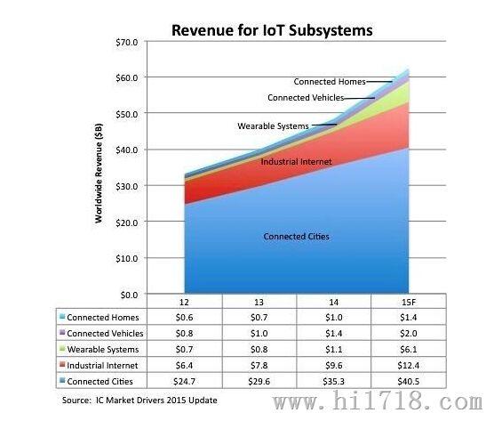 不同应用的物联网子系统营收预测   IC Insights估计,整体物联网相关营收(不包括因特网服务器、网络基础架构与云端运算系统)预期在2013至2018年可取得21.1%的复合年平均成长率(CAGR),在预测期间最终达到1,041亿美元的规模。此外该机构还估计,未来物联网中与网际网络链接的物之数量成长速度,将大幅超越全球连网的人类用户。   在2015年,估计与物联网相连的新连结将成长40%,有5.
