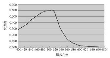 吸收光谱步骤绘制曲线及方法关于动漫的字体v步骤介绍图片