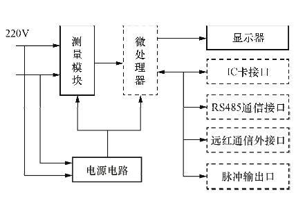 单相电子式电能表的产品结构和性能指标