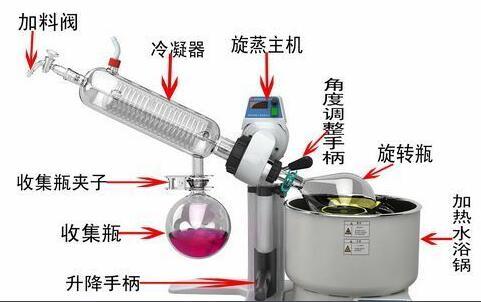 旋转蒸发仪的蒸馏效率影响因素