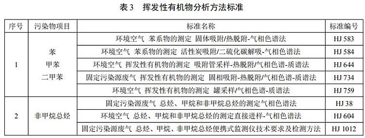 河南市監局發布《工業涂裝業揮發性有機物排放標準》