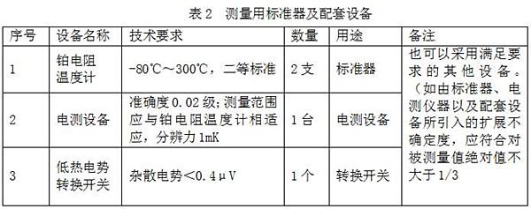 國家市監總局發布《溫度校準用恒溫槽技術性能測試規范》