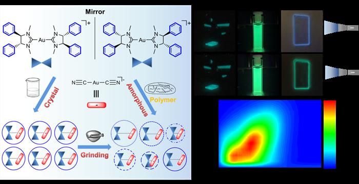 理化所等在金(I)卡宾双盐智能发光材料研究中获进展