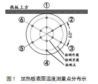山東地方標準《聚乙烯燃氣管道熔接設備定期檢驗規則》