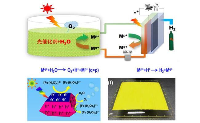 大連化物所提出太陽能規模化分解水制氫的氫農場新策略