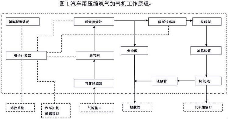 廣東市監管理局發布《汽車用壓縮氫氣加氣機》征求意見稿