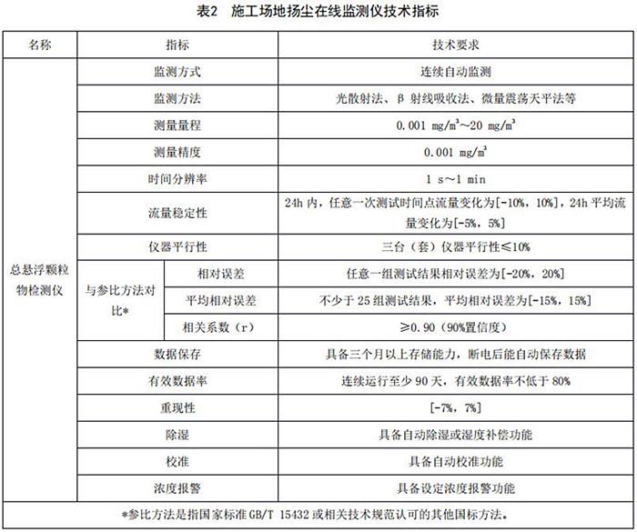 《四川省施工場地揚塵排放標準》2020年9月1日起實施