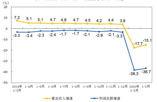 1-3月儀器儀表制造業利潤總額62.3億 同比下降33.2%