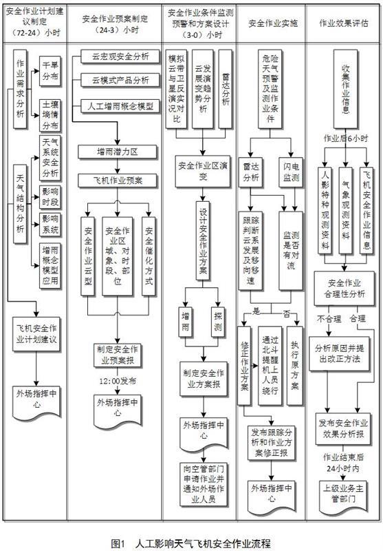 河南市监局发布《人工影响天气飞机安全作业规范》征求意见稿