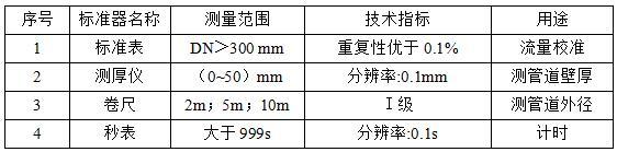 國家市監管理總局發布《電磁流量計在線校準規范》(征求意見稿)
