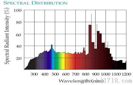 氙灯光源 太阳能电池测试系统 模拟太阳光