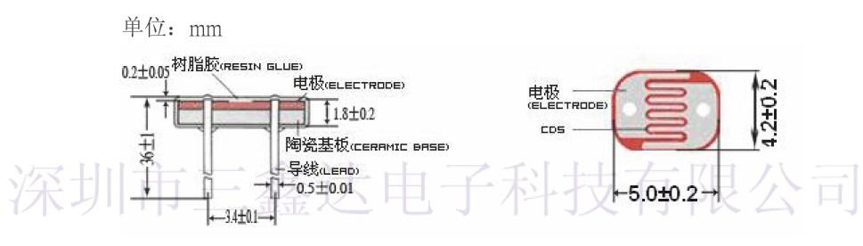 光敏电阻器的应用   光敏电阻器广泛应用于各种自动控制电路(如自动照明灯控制电路、自动报警电路等)、家用电器(如电视机中的亮度自动调节,照相机中的自动曝光控制等)及各种测量仪器中。   光敏电阻器的主要参数   光敏电阻器的主要参数有亮电阻(RL)、暗电阻(RD)、最高工作电压(VM)、亮电流(IL)、暗电流(ID)、时间常数、温度系数灵敏度等。   1.