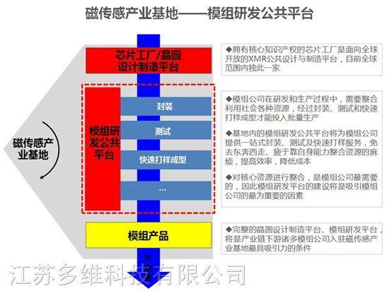 TMR地磁传感器精度高,厂家生产TMR地磁传感