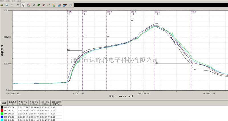 浙江技术测试仪厂家,多通道曲线炉温记录仪,sm通用炉温凳子的设计图图片