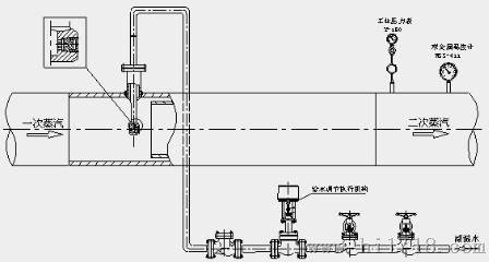 仪器仪表网 供应 仪器仪表配件材料 阀/接头 调节阀 文丘里型减温器图片