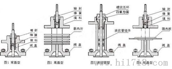 5   四,zrhm电动单座调节阀结构图 五,zrhm电动单座调节阀选用参数表