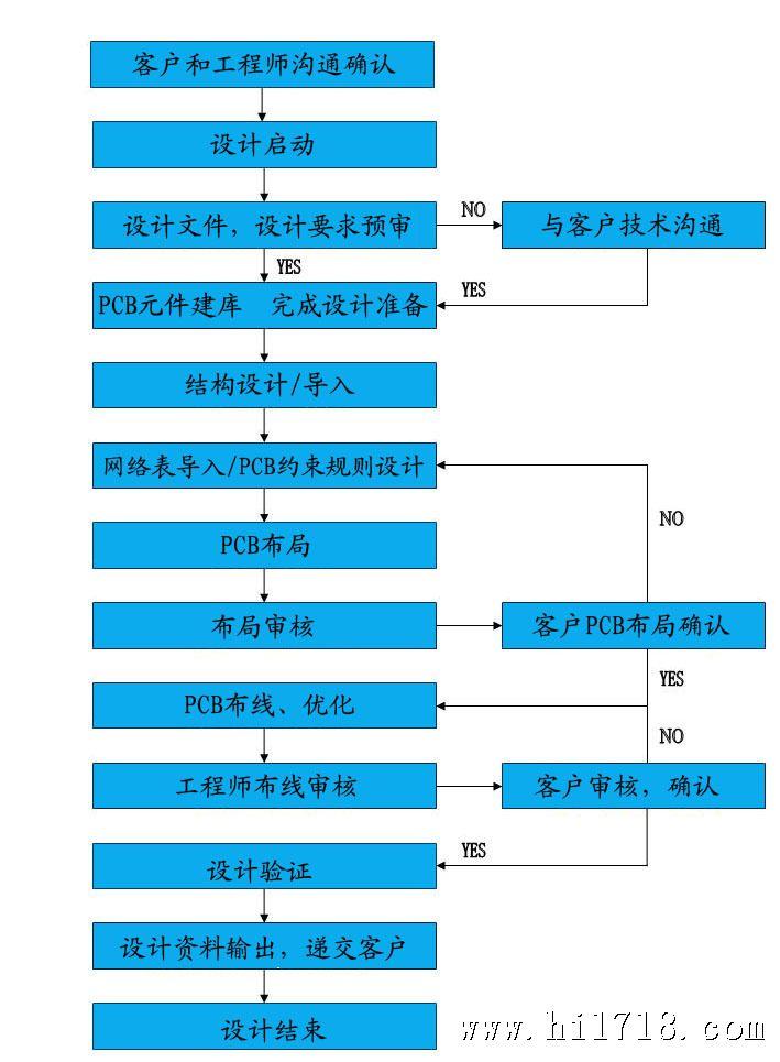 pcb设计流程图