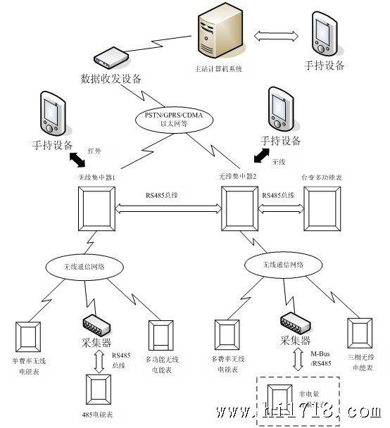 图3无线网络拓扑图      zigbee(物联网)