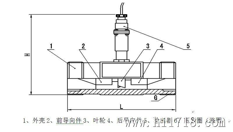 涡轮流量计结构与工作原理