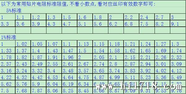 供应电阻1812 5% 1% 贴片电阻1812 大功率电阻