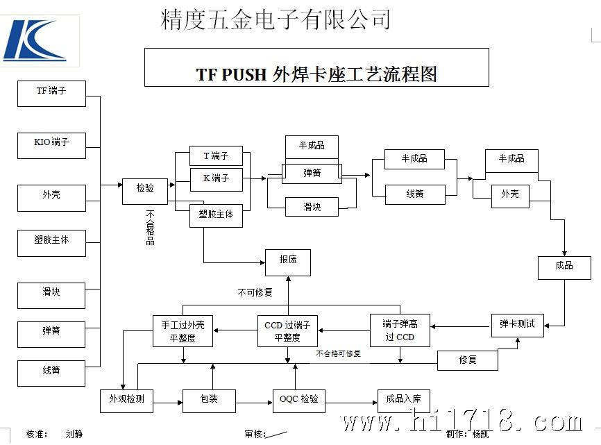 厂家生产TF外焊PUSH卡座连接器 tf外焊卡座连接器